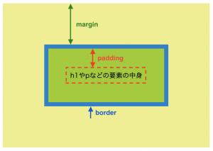 margin-paddingの説明