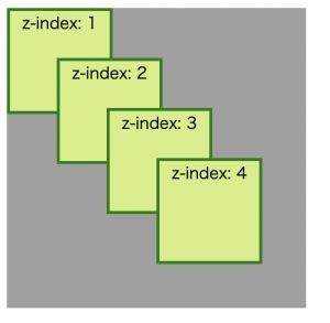 z-indexの説明