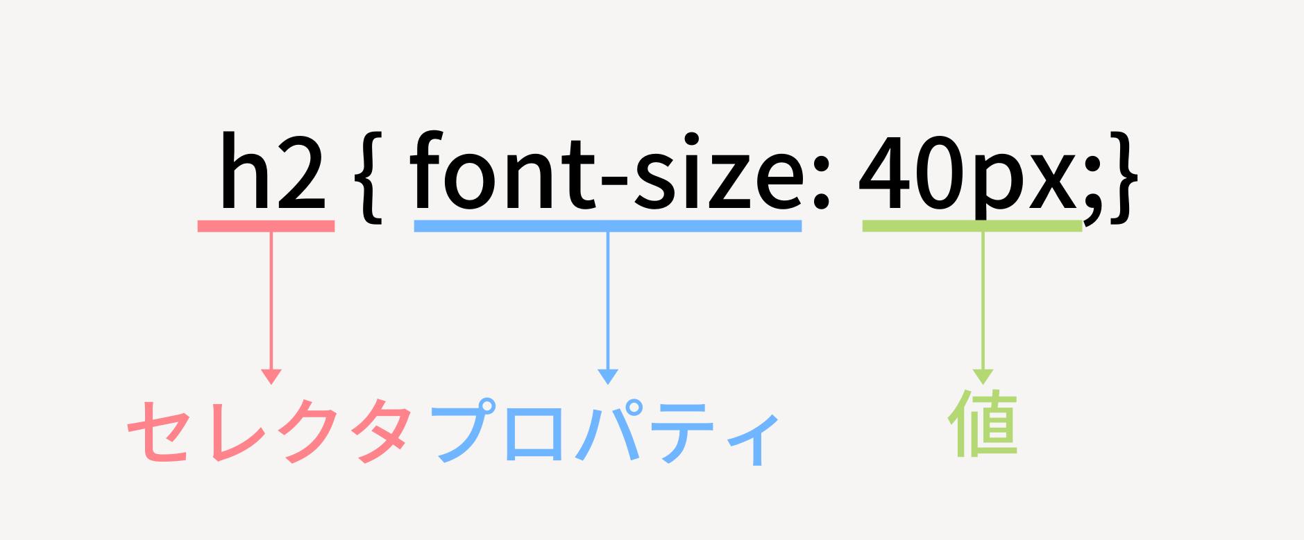 CSS構造