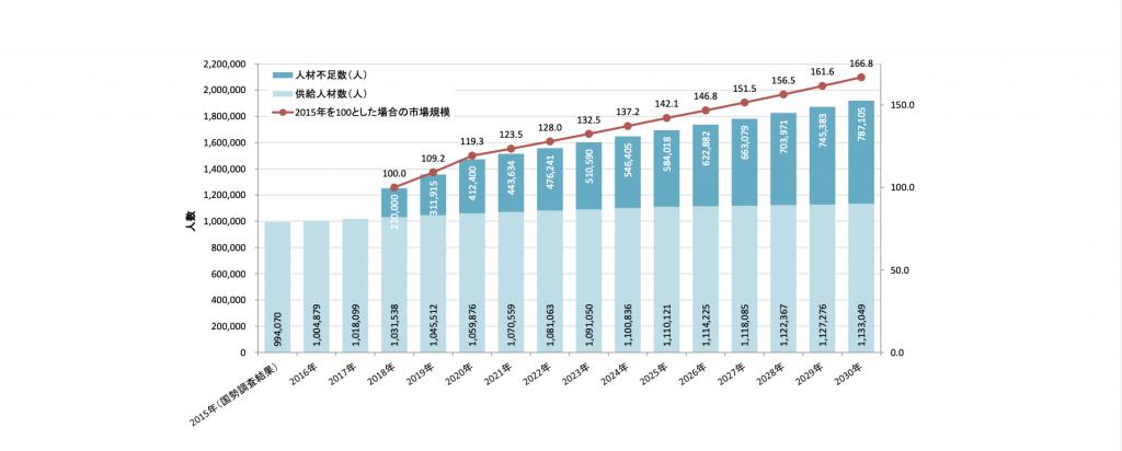 出典:https://www.meti.go.jp/policy/it_policy/jinzai/houkokusyo.pdf